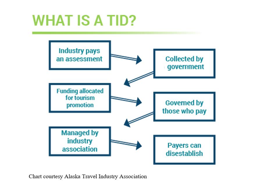 TID Chart