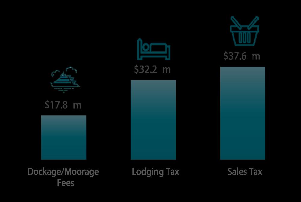 economic-impact-Q-A-graphs-municipal-revenues