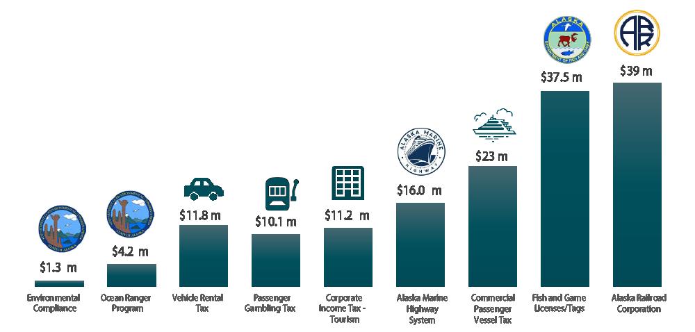 economic-impact-revenues