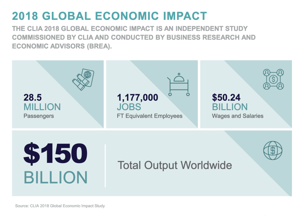 Global economic impact