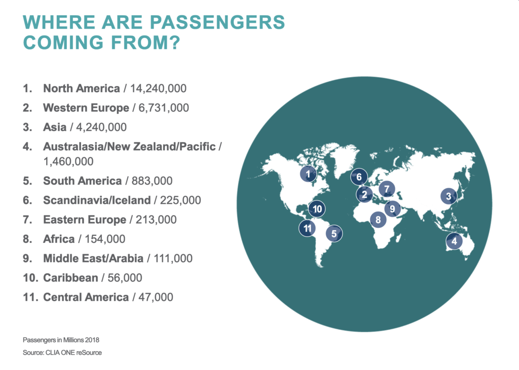 Where are passengers coming from?